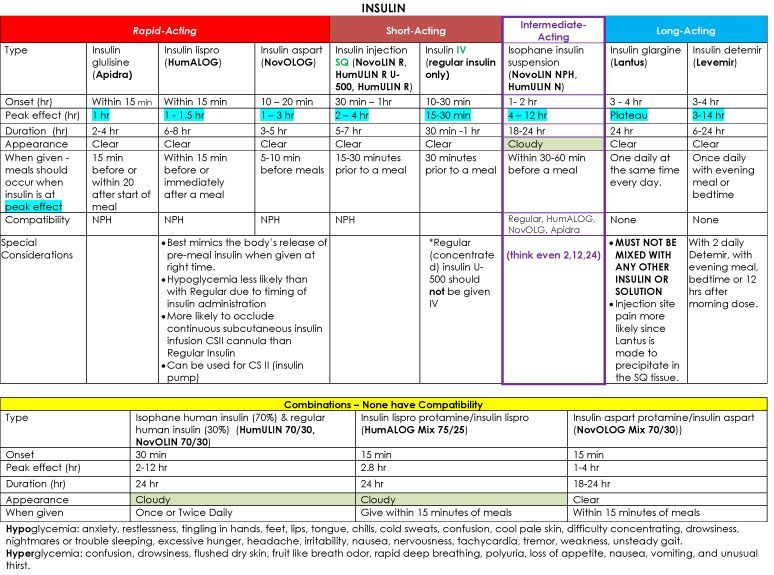 Insulin Chart  Chart Medical And School