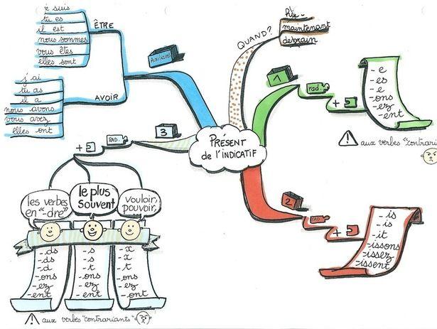 des cartes heuristiques pour le cm1 et le cm2  mind maps