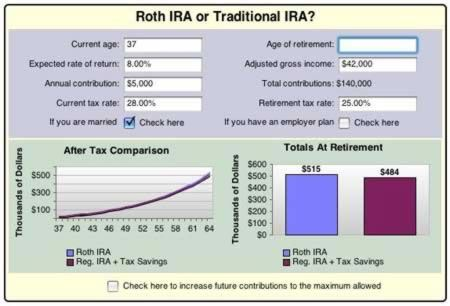 Traditional IRA and Roth IRA Comparison