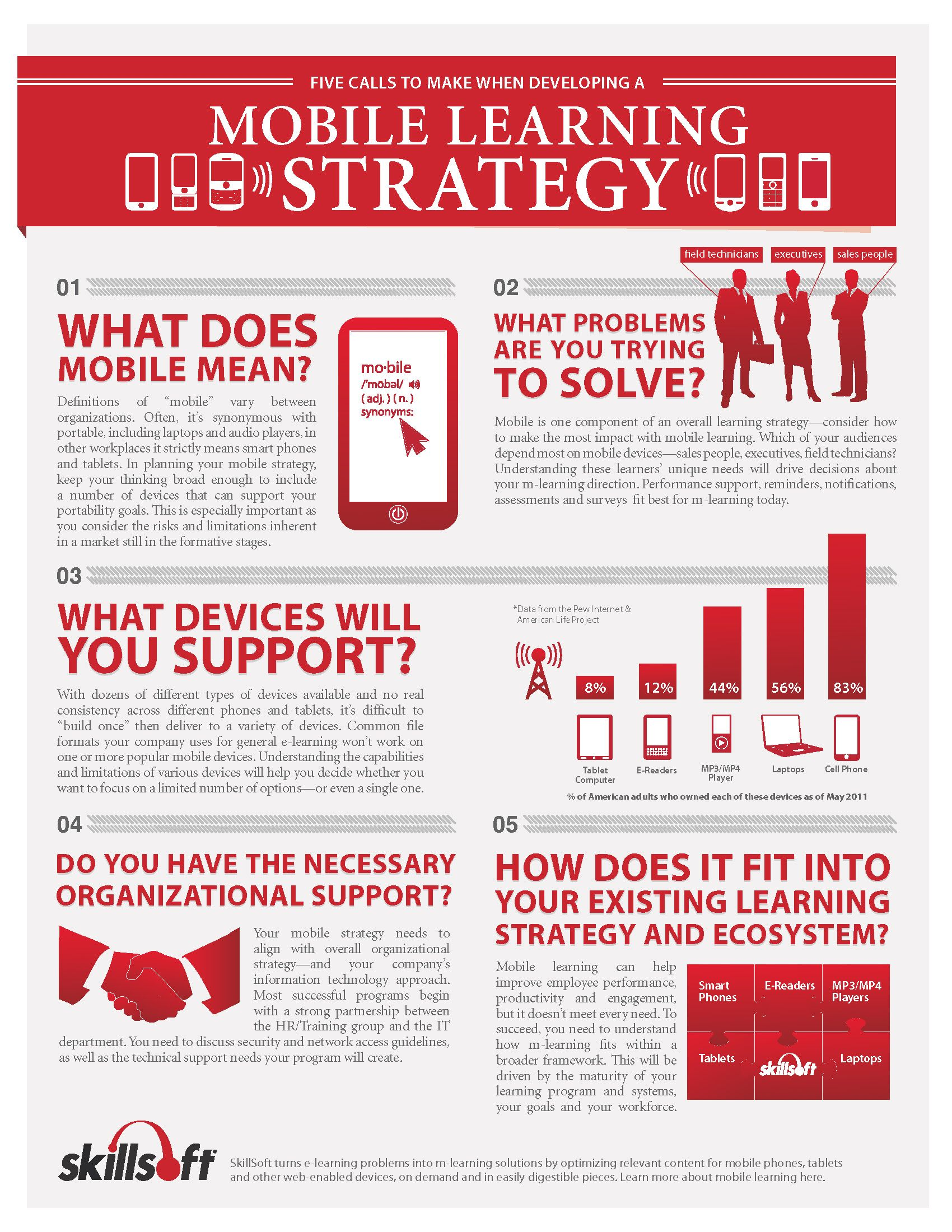 Five Calls to Make When Developing a Mobile Learning Strategy (#INFOGRAPHIC)  #mlearning