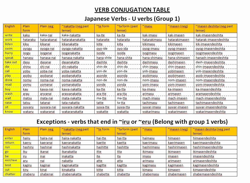 Japanese Verb Conjugation Chart Japanese Verb Conjugation