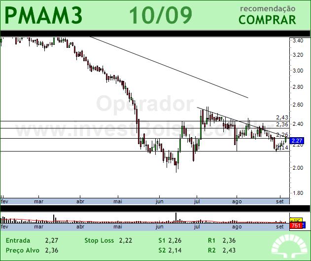 PARANAPANEMA - PMAM3 - 10/09/2012 #PMAM3 #analises #bovespa