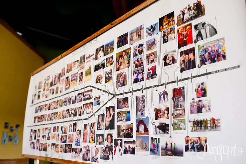 How To Create The Perfect Reception Timeline: A Timeline Of The Couple's Relationship At The