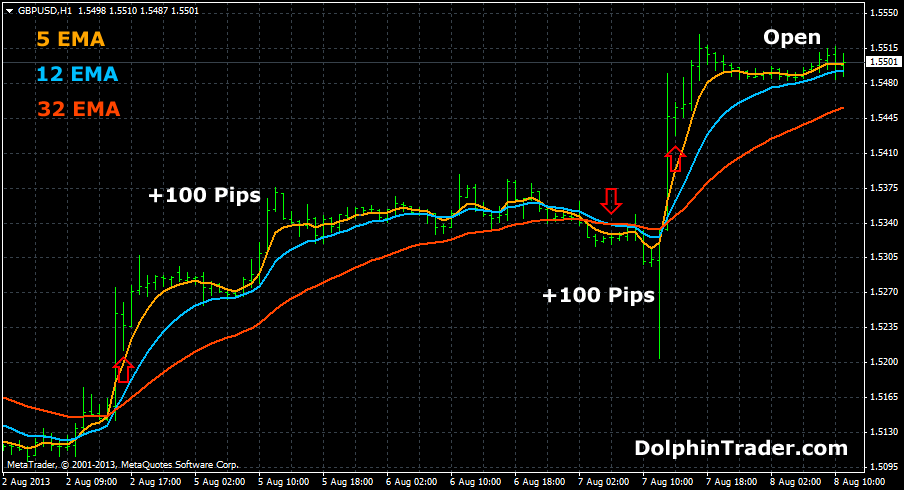 Best moving average forex