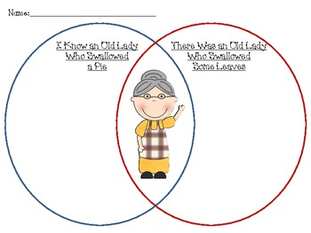 I knowthere was an old lady who swallowed some leaves a pie venn i knowthere was an old lady who swallowed some leaves a pie venn thanksgiving ccuart Images