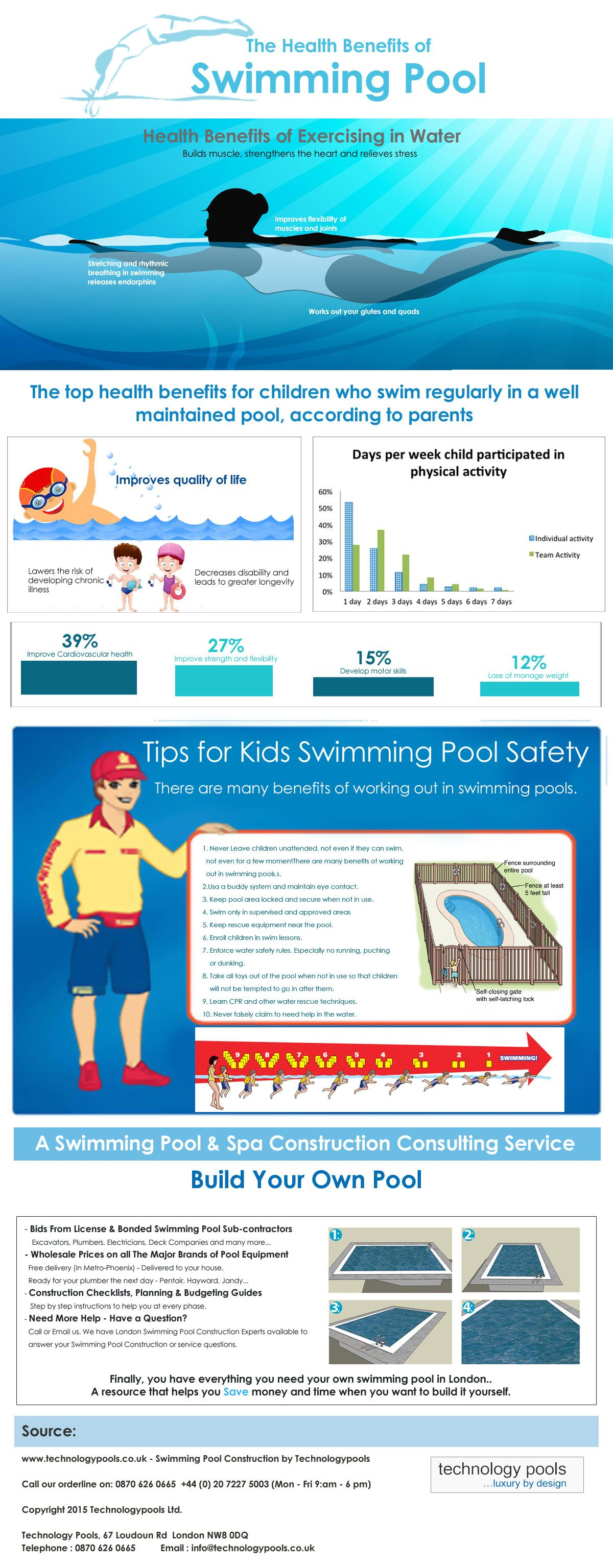 Benefits of swimming pool infographic