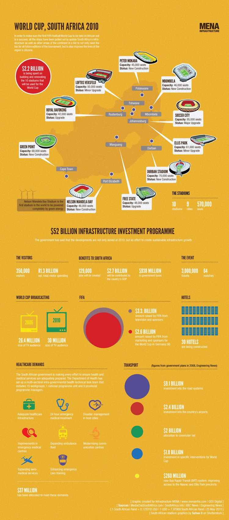 World Cup Infrastructure World Cup Infographic South Africa