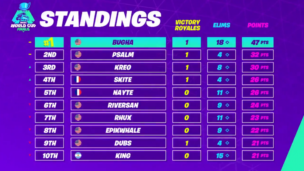 Bugha Wins 3 000 000 Solo Fortnite World Cup World Cup Fortnite World Cup Champions