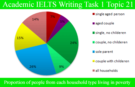 Sample Essay For Academic Ielts Writing Task  Topic   Pie