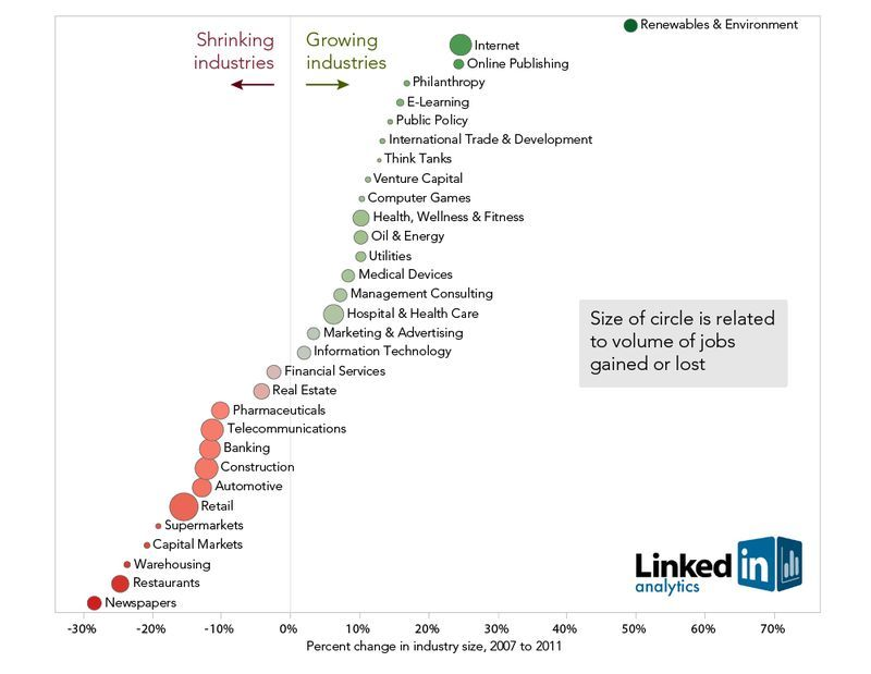 LinkedIn chart of growing\/shrinking industries Upper right? All - public policy resume