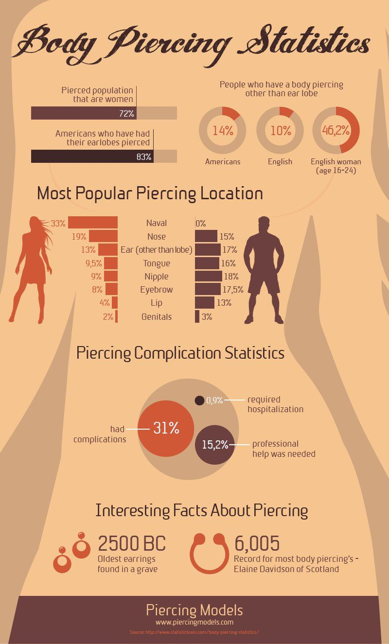 Piercing infographics most popular body piercings for Tattoos in the workplace discrimination