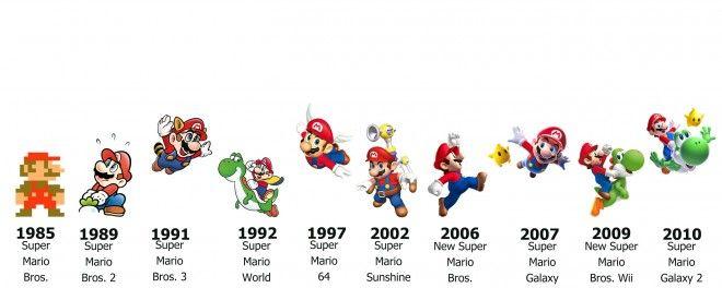 660 x 264 · 39 kB · jpeg, Super Mario Timeline | Nintendo ...