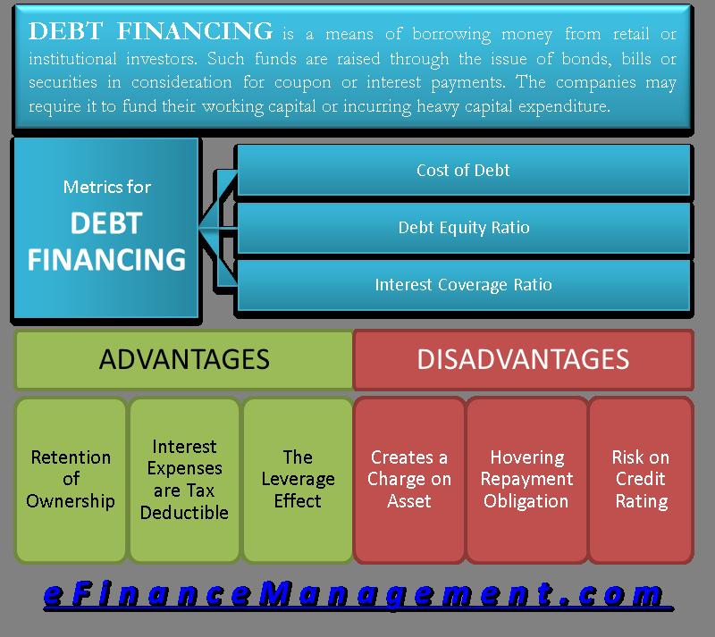 What Is Debt Financing Finance Debt Investing Money Finance