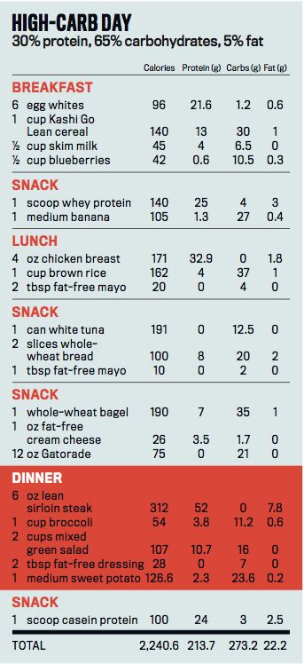 high carb diet sample