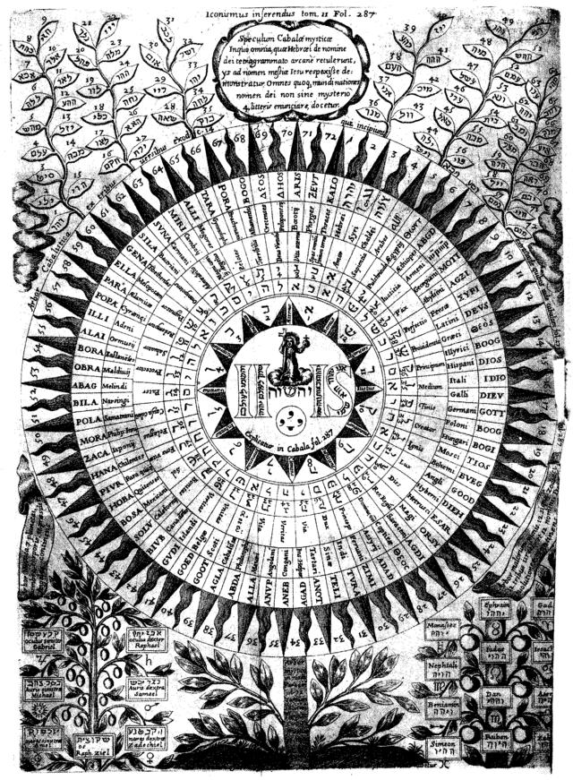 CONEXION CON LA VERDAD: El nombre de Dios y la Mesa de Salomón