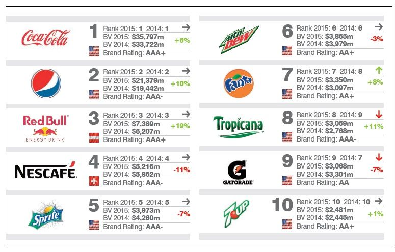 top 10 most powerful soft drink and beverage brands ~ Online Marketing Trends
