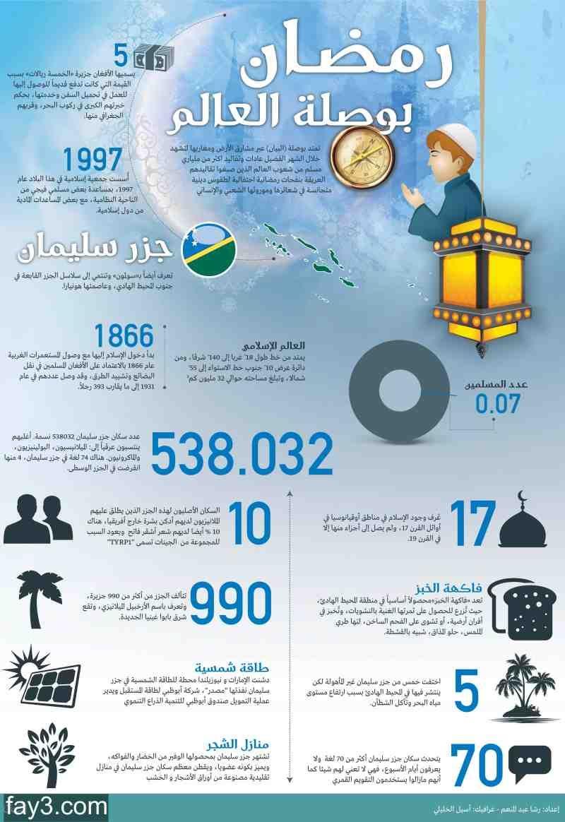 انفوجرافيك عن رمضان في جزر سليمان Words 10 Things Map