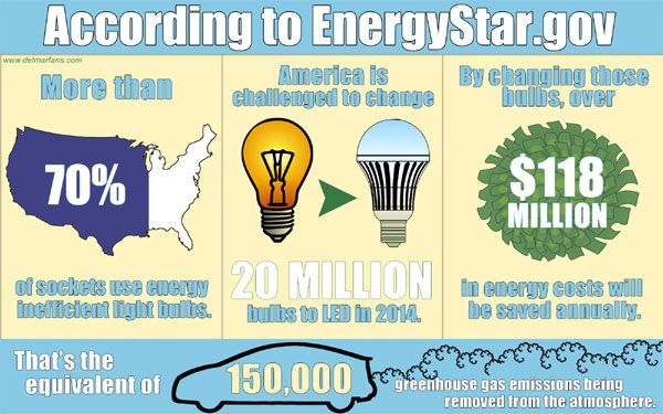 The Facts About Energy Efficient Light Bulbs  Http://www.delmarfans.com/educate/basics/efficient Light Bulbs/ Pictures Gallery
