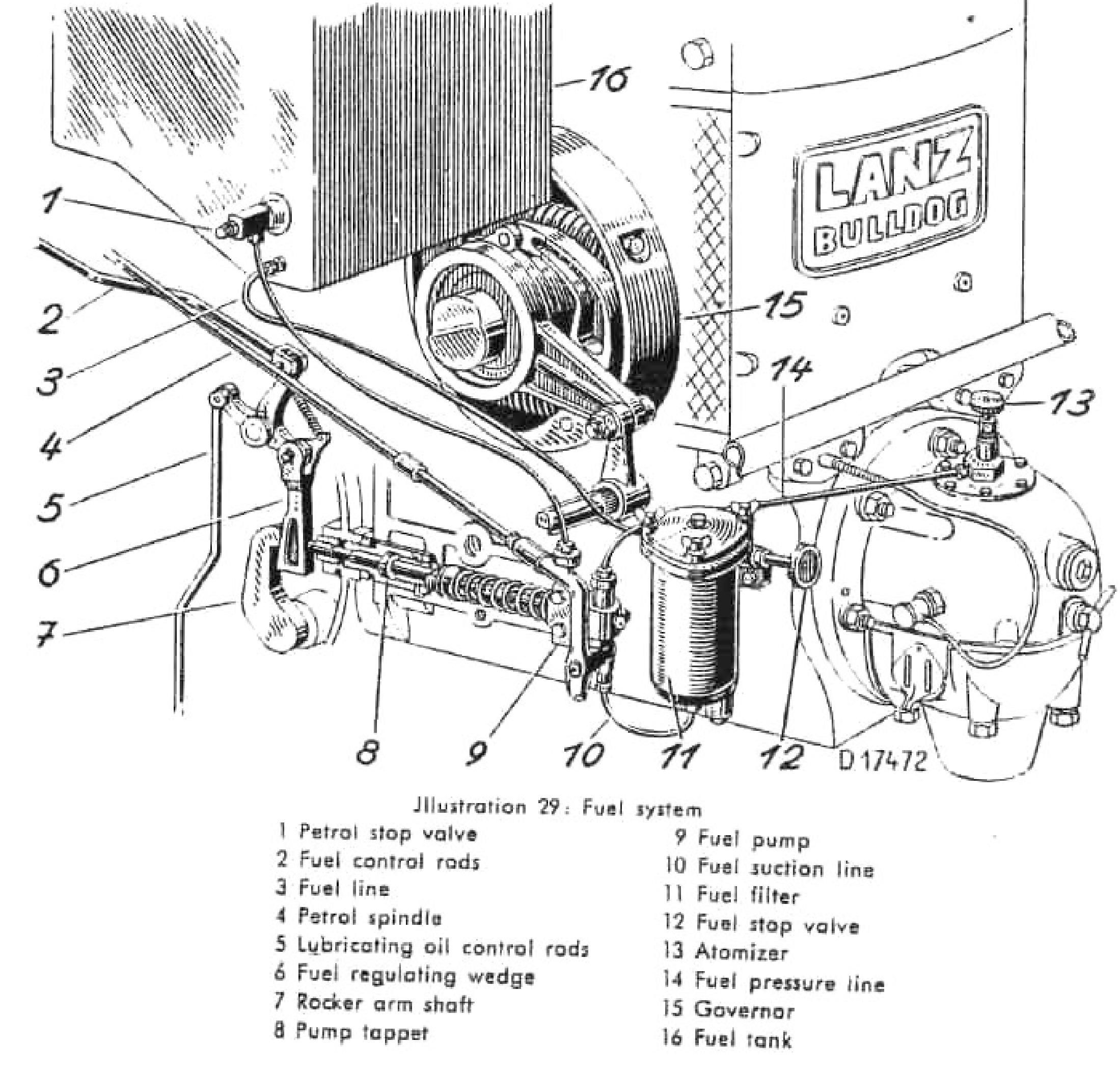 The Lanz Bulldog Tractor Fuel System