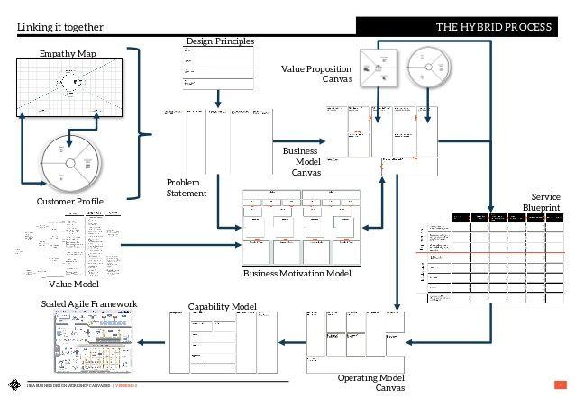 Iiba business design workshop canvasses version 10 4 linking it iiba business design workshop canvasses version 10 4 linking it together the hybrid process empathy map design principl malvernweather Choice Image