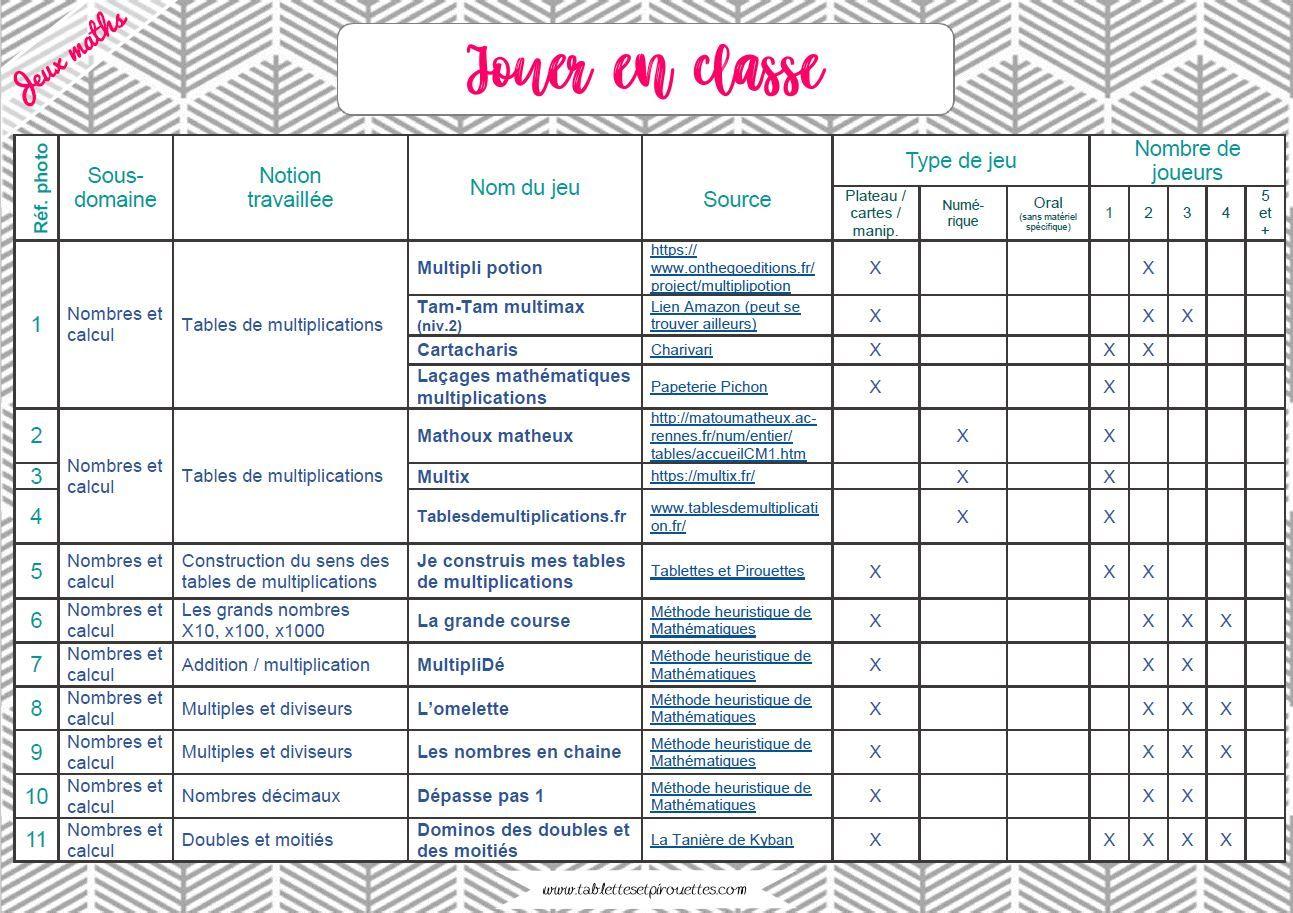 Liste Des Jeux Mathematiques Dans La Classe Tablettes Pirouettes Jeux Mathematiques Jeux Mathematiques Cm1 Jeux De Maths Cm1