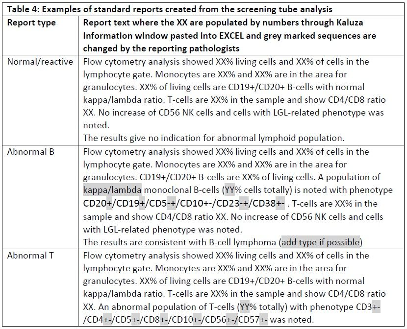 Image result for immunophenotyping sample preparation for