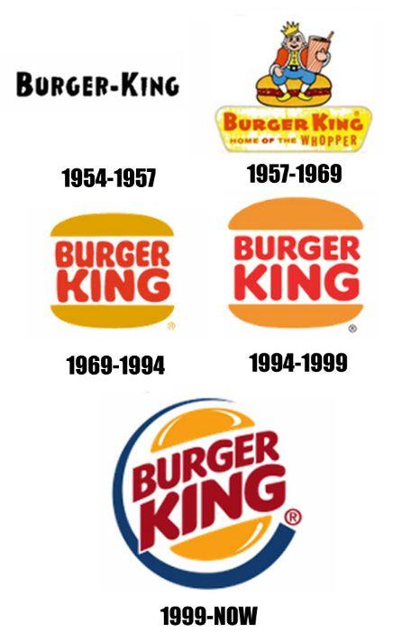 Burger King Logo Transformation