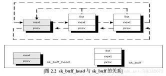 ปักพินในบอร์ด Linux/Networking