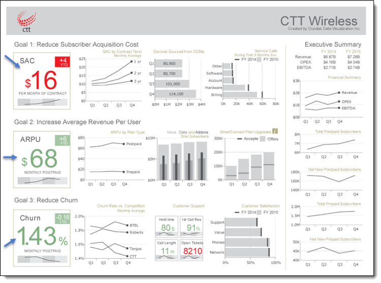 Figure 3 Telecom Operator Executive Dashboard By Mark Wevers Dundas Bi Data Visualization Dashboard Examples Dashboard Design