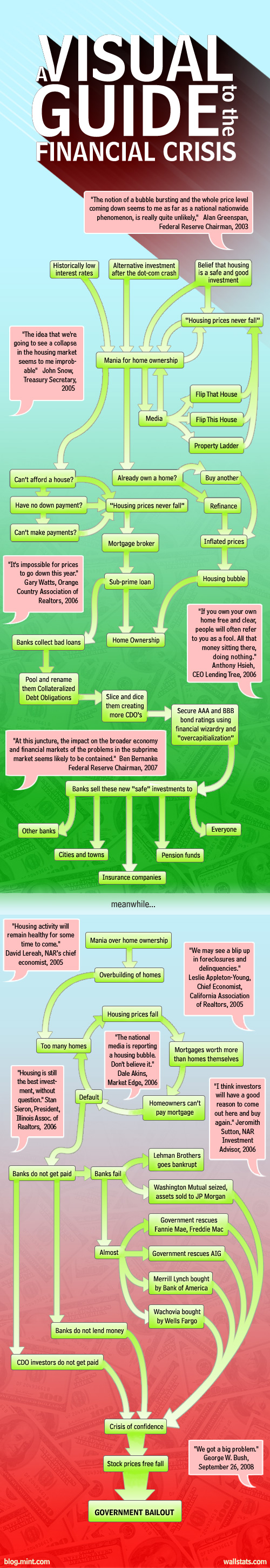The financial crisis – flowchart | Infographics | Financial