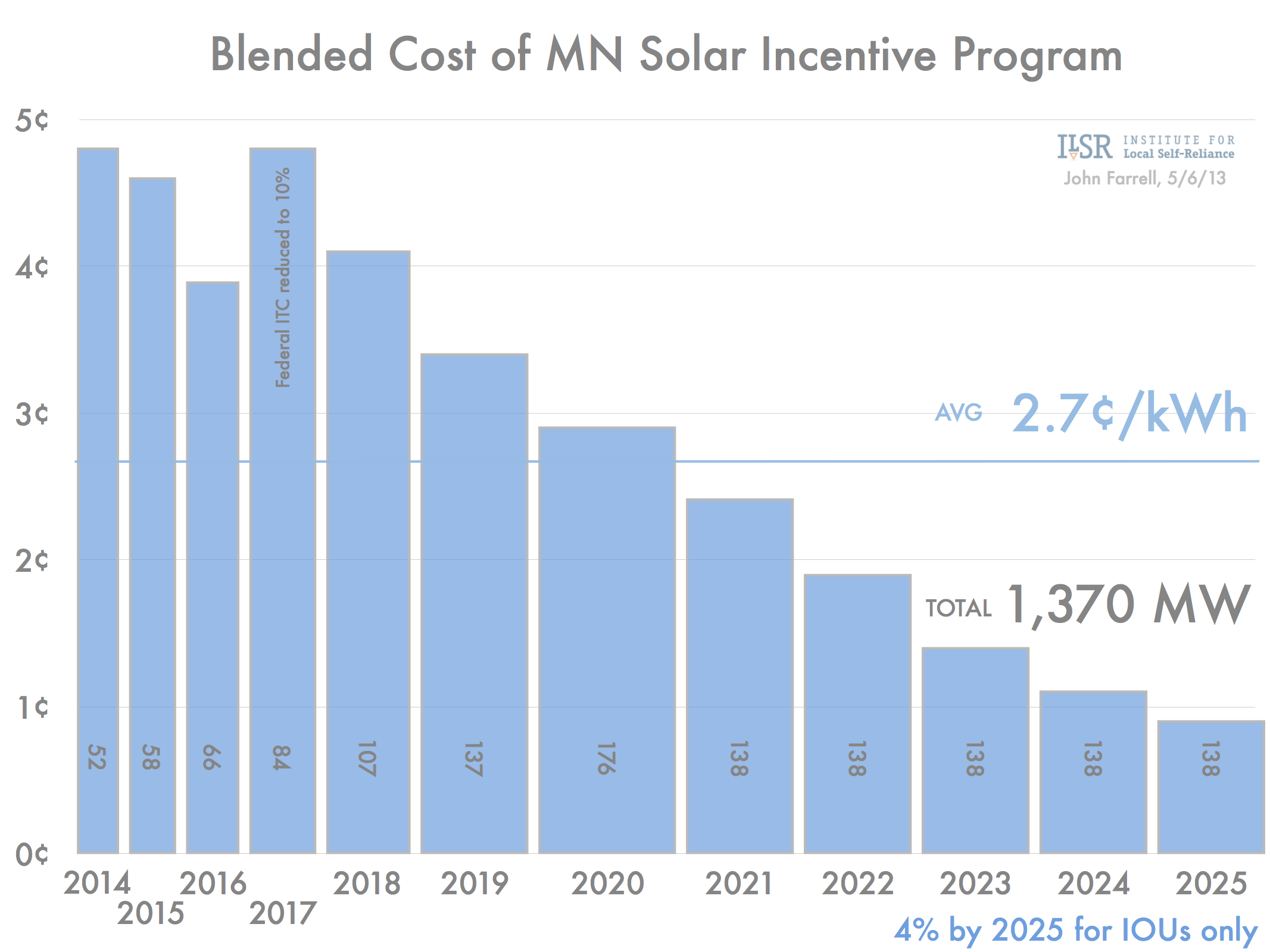 The Cost Of Minnesota S 4 Solar Energy Standard Would Be Less Than 3 Per