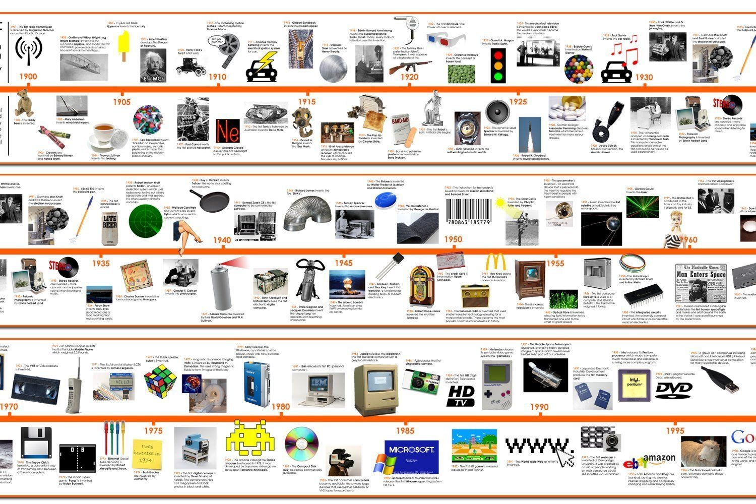 Kids Timeline Of 20th Century Inventions