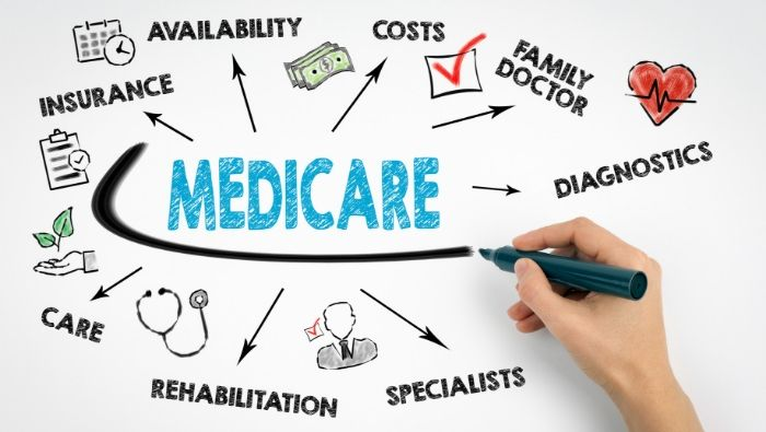 What You Should Know about Medicare before Age 65