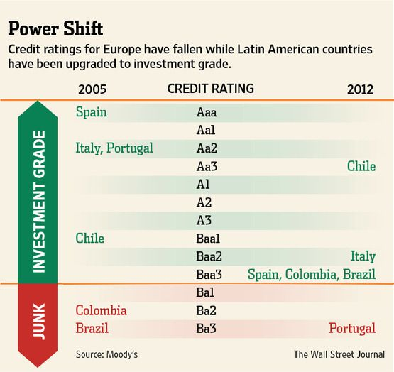 Credit Ratings For Europe Have Fallen While Latin American