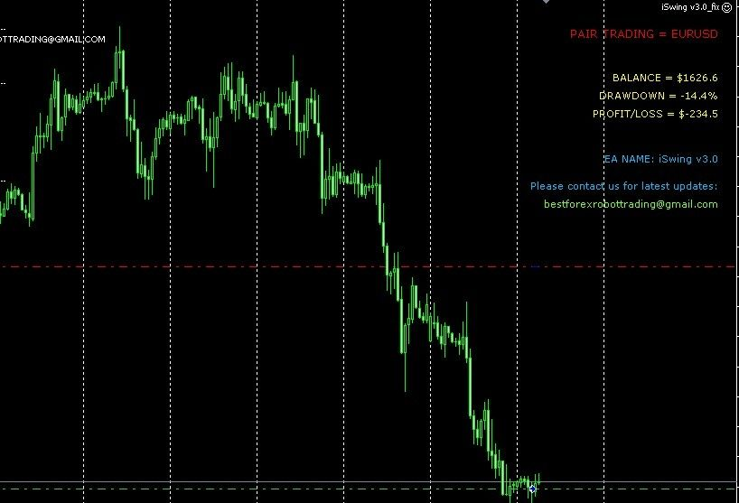 Forex Iswing V3 0 Expert Advisors Robot Cool Things To Make