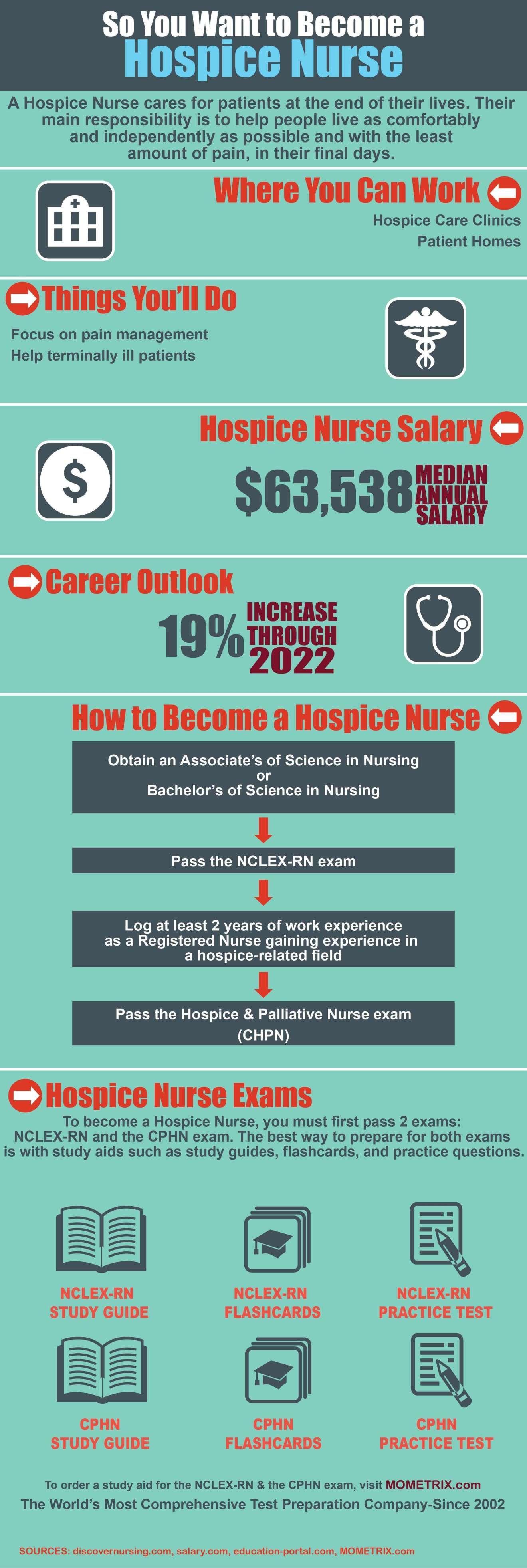 nurse hospice nursing mometrix become want test tips documents anesthesia