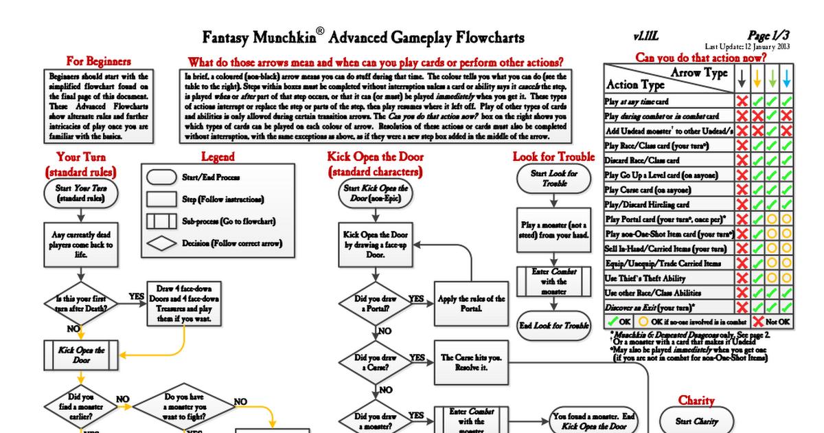 Munchkin Flowcharts LetterPdf  Games    Flowchart