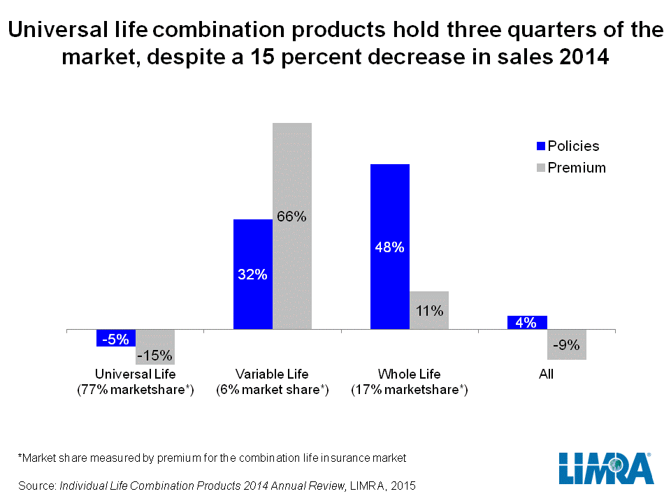 Policies that combine Long-term Care and Life #insurance saw 4% increase in 2014. http://tinyurl.com/ojo28b6 via @LIMRA