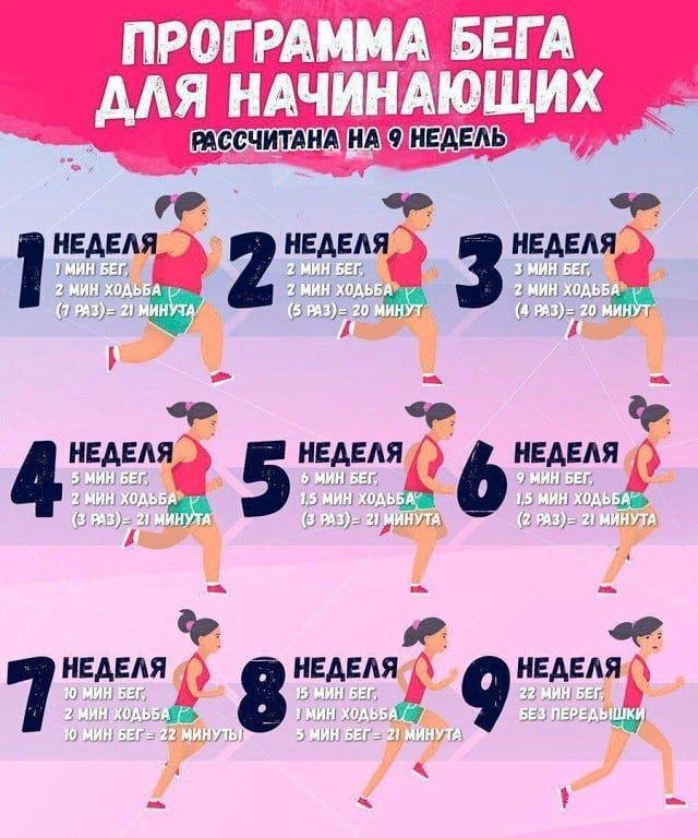 Похудеть За Счет Бега. Основные правила для похудения беговых тренировок
