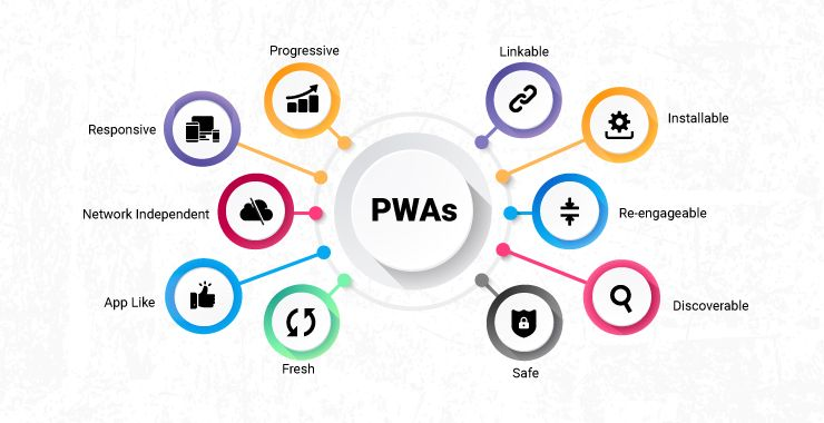 What is a Progressive Web App & What are its Benefits
