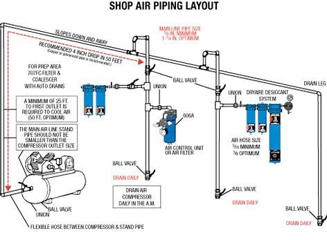 Image result for    Shop    Air Compressor Piping    Diagram      Air pressor in 2019   Garage     Shop
