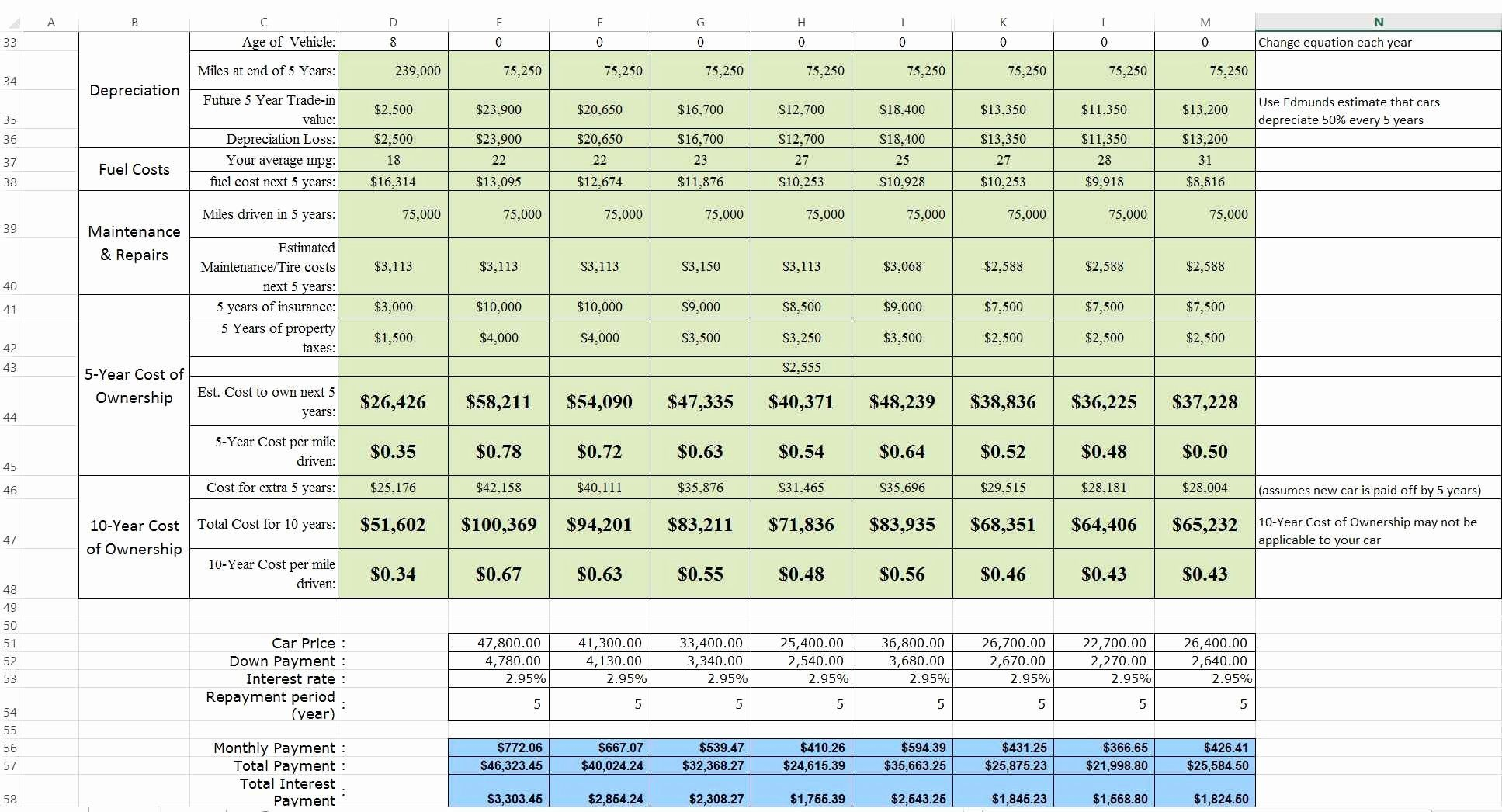 Cost Benefit Analysis Template Excel Lovely Vehicle Life Cycle Cost Analysis Excel Spreadsheet Spreadsheet Spreadsheet Template Excel Spreadsheets Templates