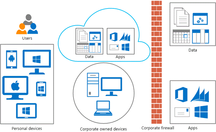 Comparing Microsoft Access App and MS Access Desktop