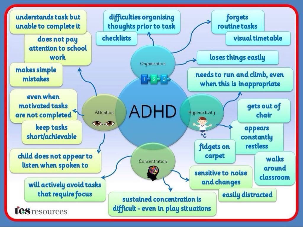 ADHD - 4 Major Symptoms with behaviors