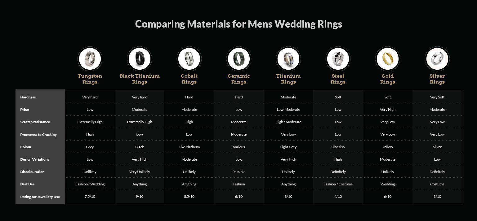 #BigDay #weddings #rings    Wedding Ring Selection for Men