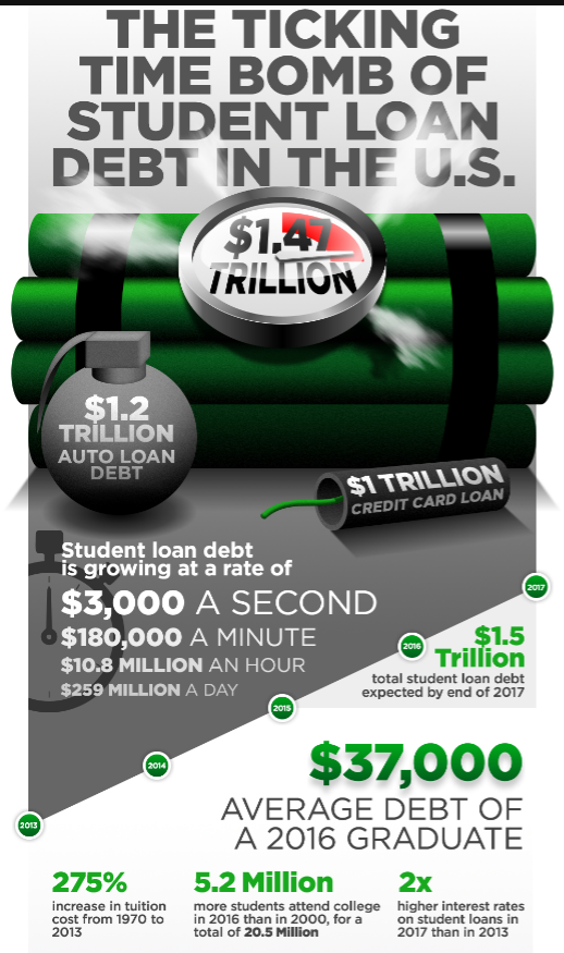Pin On Student Loans Tips