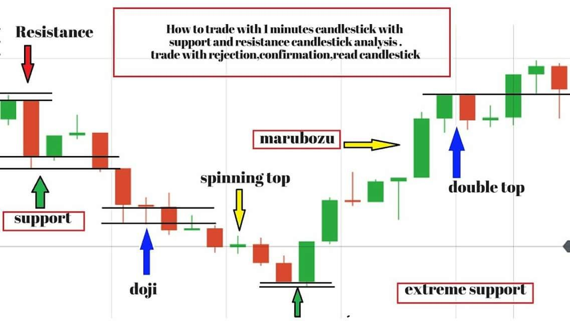 Trading With 1 Minute Candlesticks Analysis
