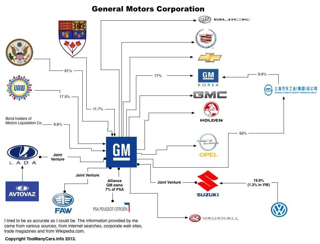 Auto Family Tree-GM
