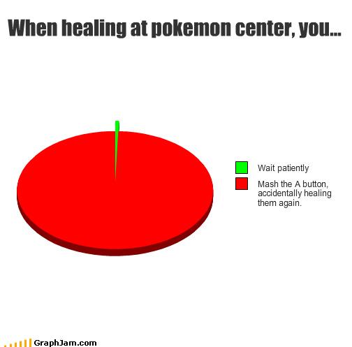 Cuando estás esperando en el Centro Pokémon:  -Esperas pacientemente. -Pulsas el botón A sin parar y acabas curando a tus Pokémon otra vez.