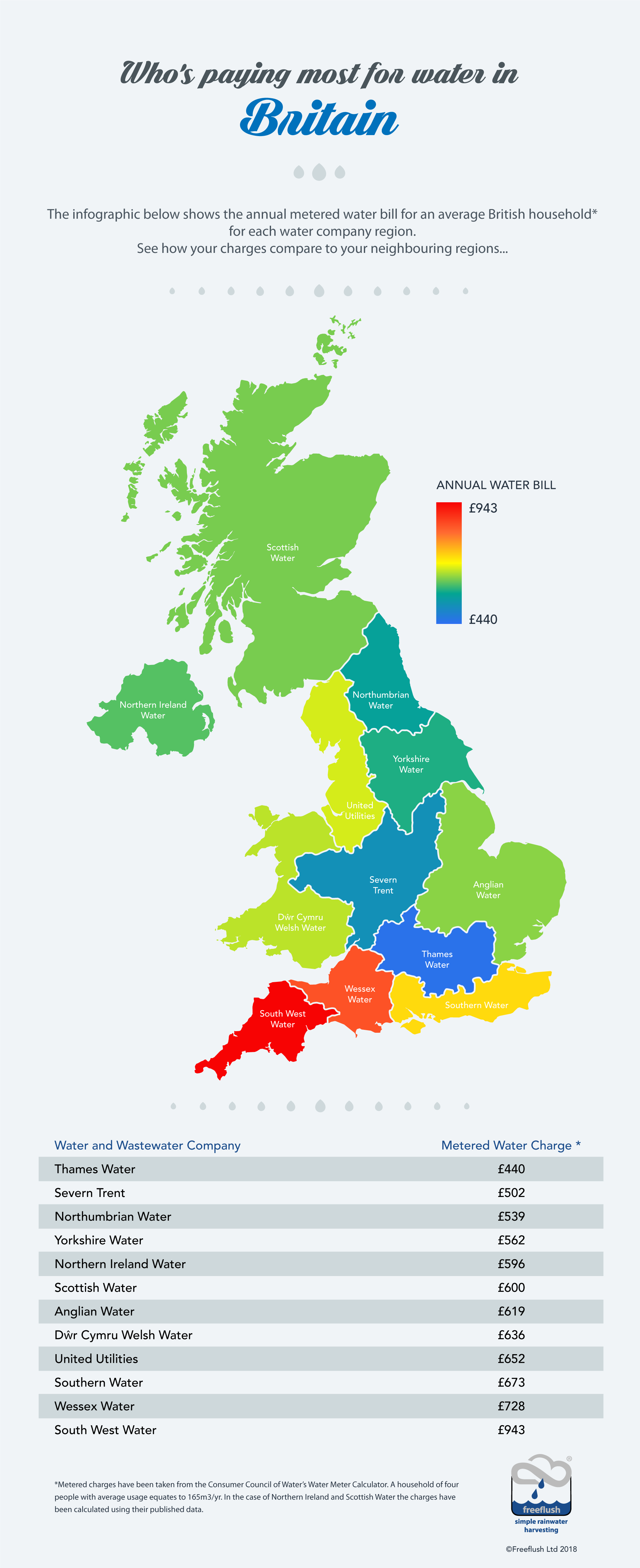Who's paying most for water bills in Britain